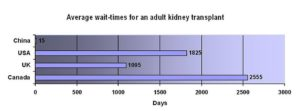 kidney transplant waiting time
