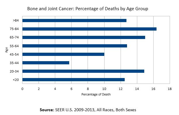 bone cancer death