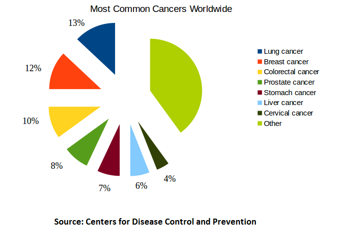 most common cancers
