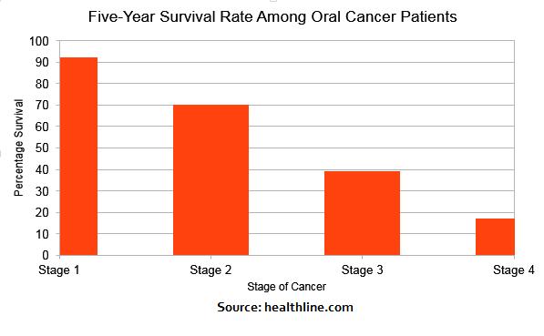 Oral Cancer Survival Rates