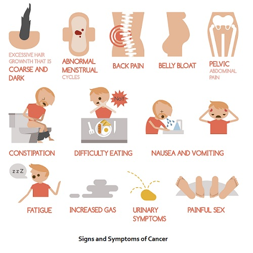 sign and symptom of cancer