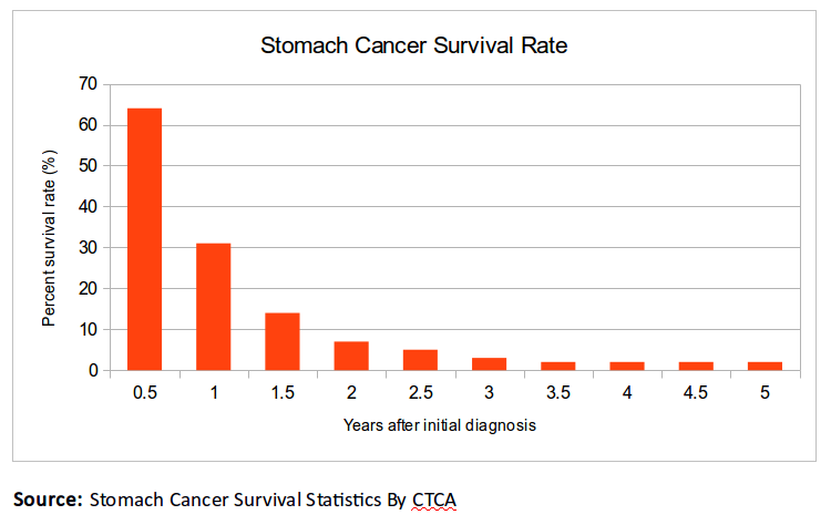 stomach cancer 2