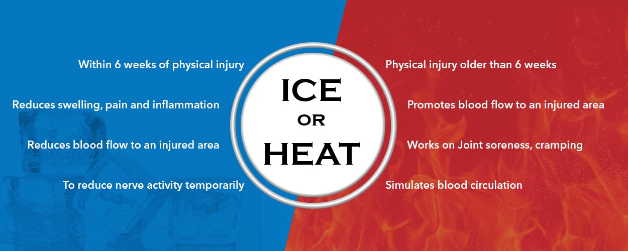 What's better – Ice Pack or Heat Therapy?